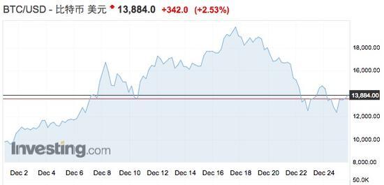加密货币市值暴涨引监管担忧