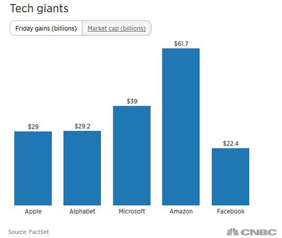 五大科技巨头单日新增市值 来源:CNBC