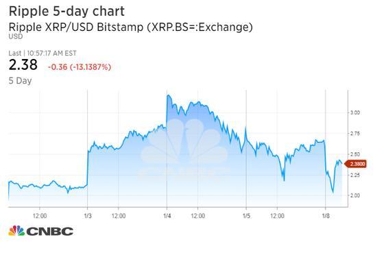 但以太坊(Ethereum)上涨6.6%,报1,153.99美元。