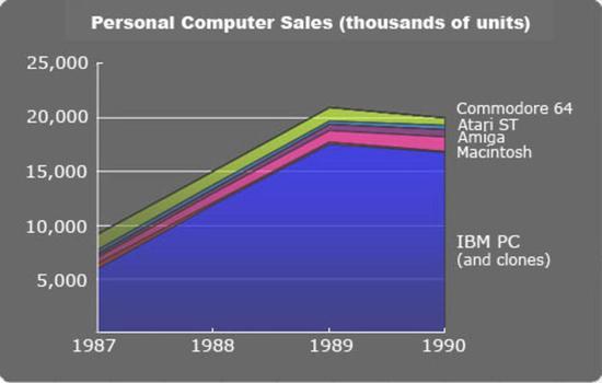 1987-1990 年代的 PC 市场份额。1990 年代 IBM PC 市占率近 90%。这也让微软和INTEL赚得盆满钵满。图/Ars