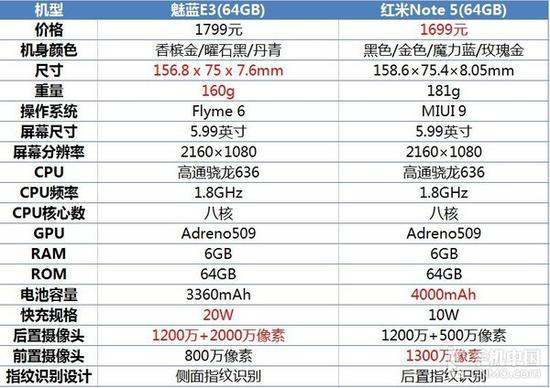 魅蓝E3和红米Note 5参数对比