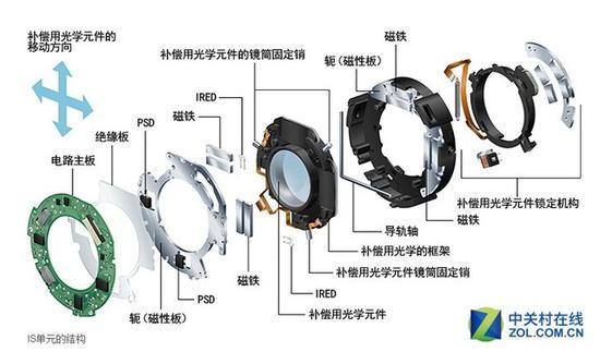 镜头防抖组件非常复杂,到如今大部分厂家都是第二代光学防抖