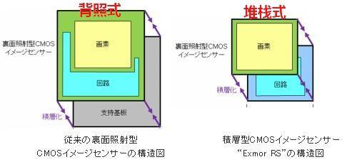 背照式CMOS和堆栈式CMOS结构对比(图片引自百度百科)