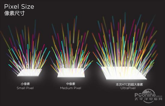 HTC引以为傲的UltraPixel技术