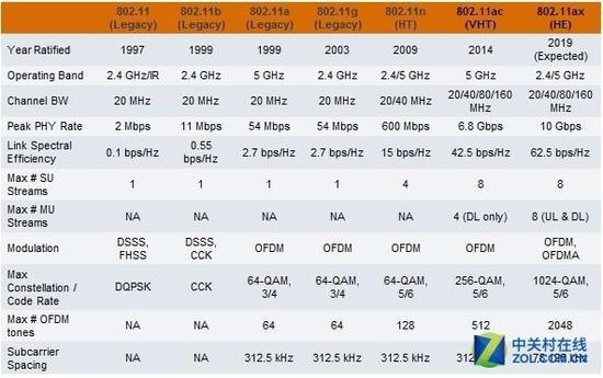 Wi-Fi各协议参数