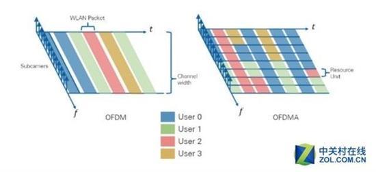 引入了OFDMA技术