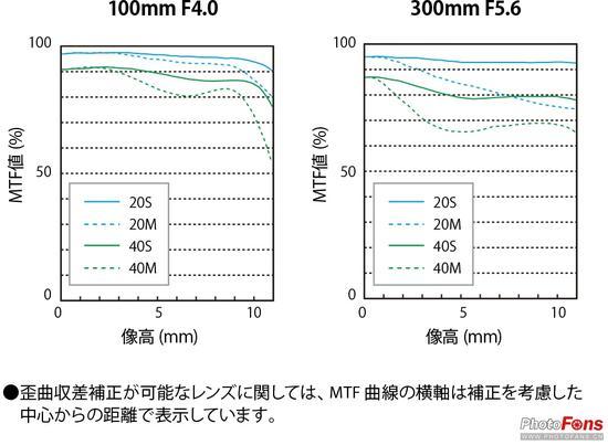镜头 MTF曲线图
