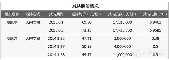 ▲贾跃亭姐弟2014年、2015年减持情况。