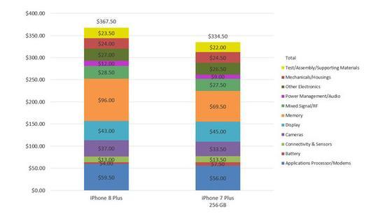 ・ 26.50美元来自于内存和闪存组件的价格上涨,涨幅达39%;