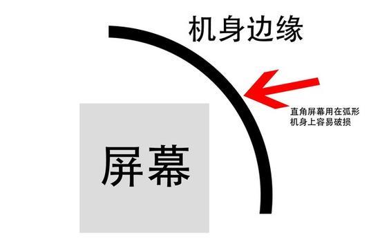 全面屏手机四角为何为弧形