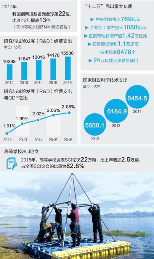 中国科学院组织实施的第二次青藏高原综合科学考察的科考队员在西藏阿里地区的湖边搭建采样平台。新华社记者 刘东君摄 数据来源:科技部、统计局 制图:张芳曼