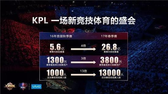 ▲2017年KPL春季赛数据。