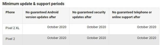Pixel2和Pixel2XL更新时间的承诺(图片来自官网)