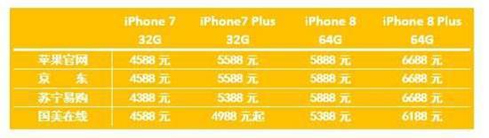 各平台iPhone 7 和iPhone 8系列价格比较。