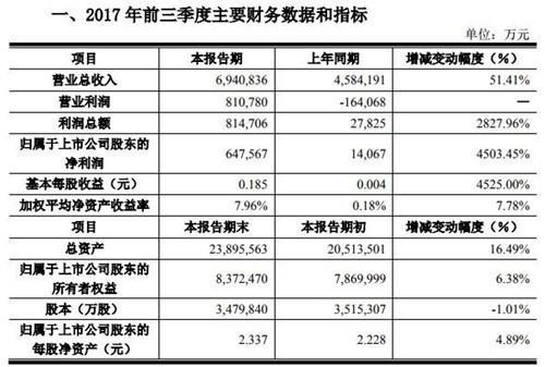 京东方前三季度财务报表