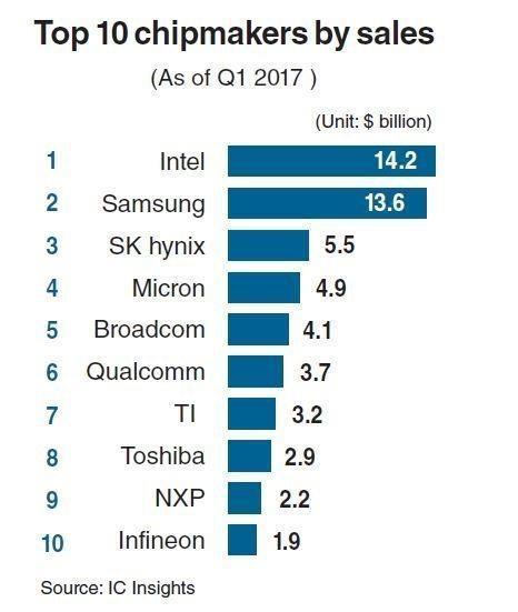 (2017 年 Q1 各大半导体厂家营收排名,图片来源:IC Insights)