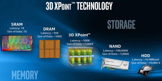 (INTEL的「3D Xpoint」介绍,图片来源:英特尔)