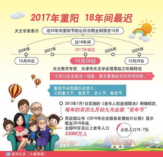 图表:2017年重阳 18年间最迟 新华社发 大巢制图