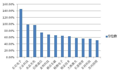 12家公司净利润同比增速分位数情况