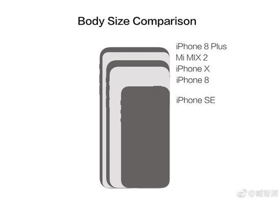 """当然,小米MIX2是5.99寸,iPhone X是5.8寸,但后者因为""""刘海""""的原因,侵占了不少屏显区域。"""