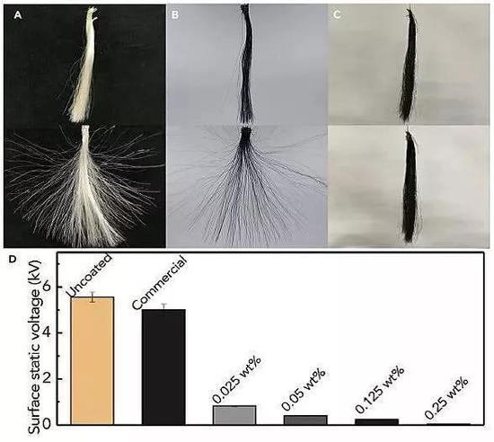 石墨烯染发剂抗静电性能。图片来源:Chem