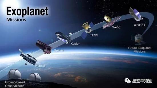 美国宇航局探测系外行星路线图。期待这两天的TESS探测器,以及2020年詹姆斯・韦伯望远镜的升空   来源:NASA