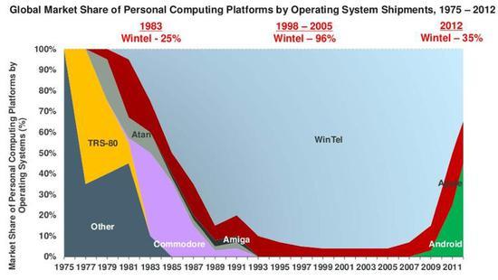 不同时期个人计算平台(包括手机、电脑)使用的操作系统市场占有率。图Pinterest、