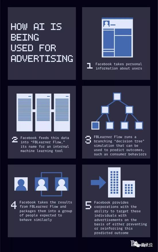 Facebook如何用AI来精准投放广告。The Inception整理
