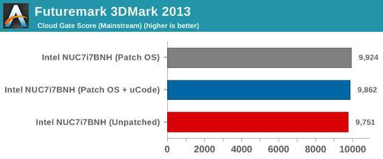 3DMark 2013 Cloud Gate部分提升了1%,Ice Storm大跌了几乎14%。