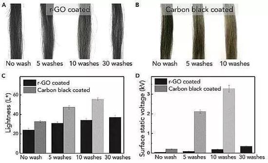 石墨烯染发抗洗涤耐久性能。图片来源:Chem