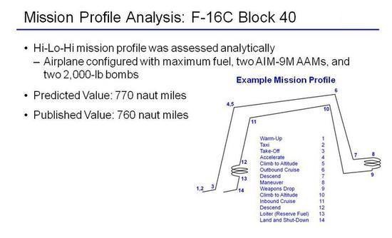 美军F16CBlock40高低高任务剖面携带两枚格斗弹两枚炸弹