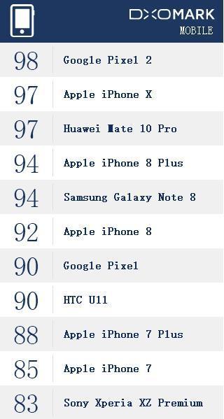 DxOMark官方手机拍照打分榜单