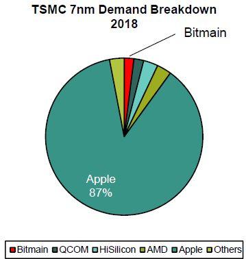 台积电2018年7nm芯片需求比例