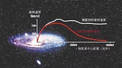 银河系外部的旋转速度比理论计算值要高,暗示存在大量不发光的暗物质。图片来源于网络