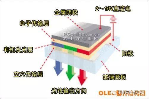 ▲OLED器件的结构图