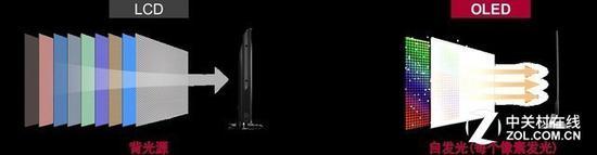得益于自发光的优势,OLED电视结构非常简单