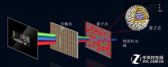 光致发光QLED技术原理图
