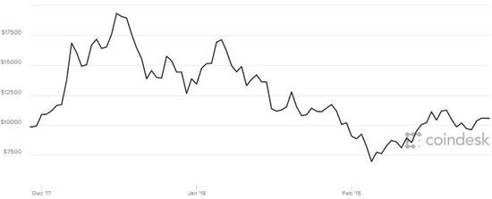 比特币近三个月的价格走势