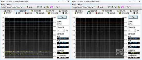 HD Tune读写速度测试
