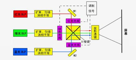 三色激光原理示意图