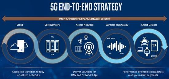 英特尔5G端到端战略示意