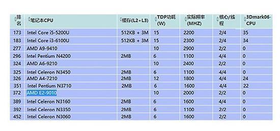 2000―3000元档机型所搭载CPU的性能排名