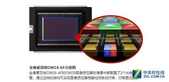 佳能全像素双核对焦,是不用埋点的相位检测对焦