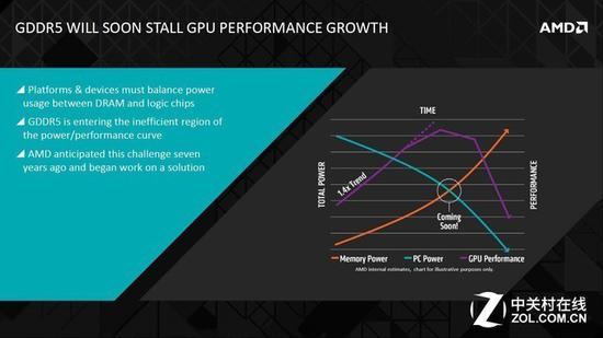 GDDR5显存将成为GPU性能提升的阻碍