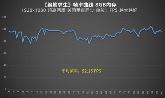 平均帧率达到了92.15FPS,游戏运行同样相当顺畅,掉帧情况卡顿等也没有出现。