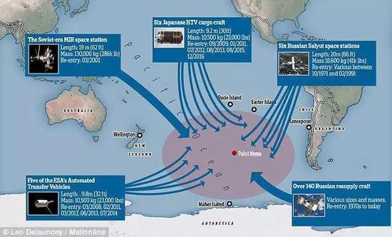 南太平洋是个巨大的航天器坟场 ?dailmail.co.uk
