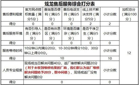 炫龙官方售后整体打分表