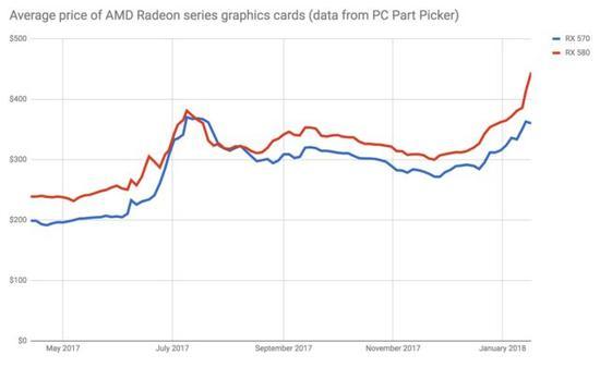 AMD的高端Radeon显卡的价格在最近几个月飙升。数据来自PC Part Picker。