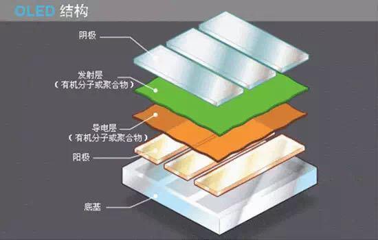 OLED胜过LED的根本是本身的机构能够将屏幕做得更薄