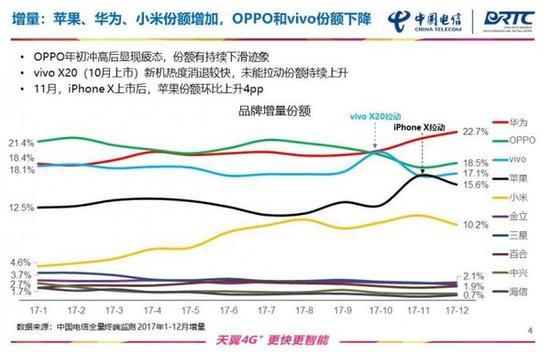 手机价格上涨,top10机型集中在2000元档